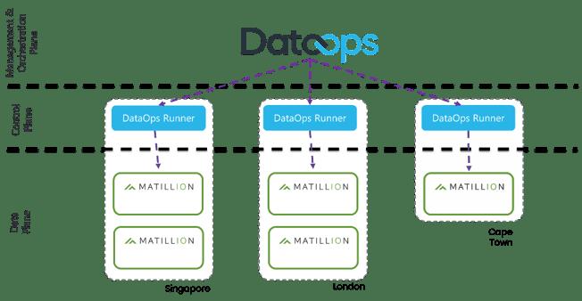 DataOps_Matillion_1