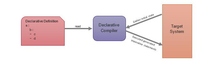 Figure 2 - Declarative Compiler