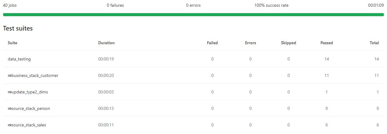 02-data-regression-testing